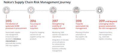 3 Supply Chain Risk Management Benefits Seen at Nokia